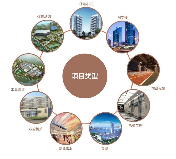 写字楼,体育场馆,政府机关,商业,工业园区,会展7类业态的物业管理服务